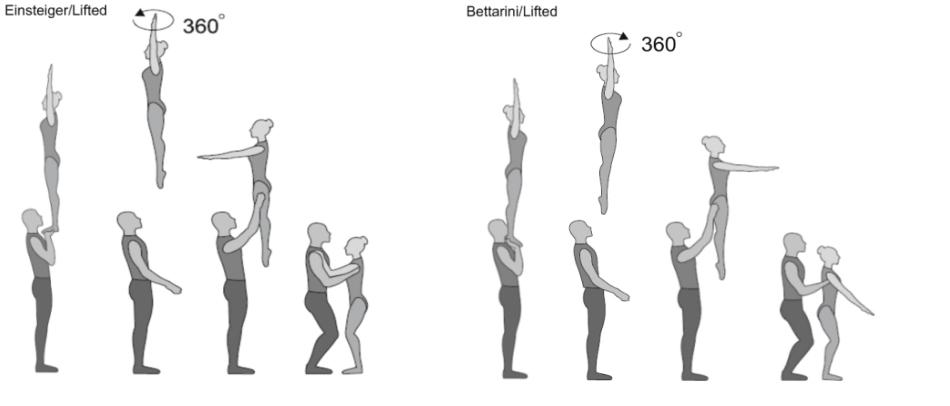 Bettarini/Einsteiger/Lifted Strecksprung 1/1 Twist