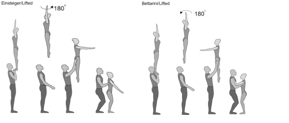 Bettarini/Einsteiger/Lifted Strecksprung 1/2 Twist