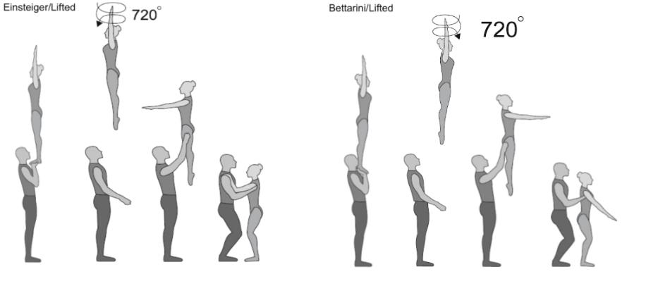 Bettarini/Einsteiger/Lifted Strecksprung 2/1 Twist