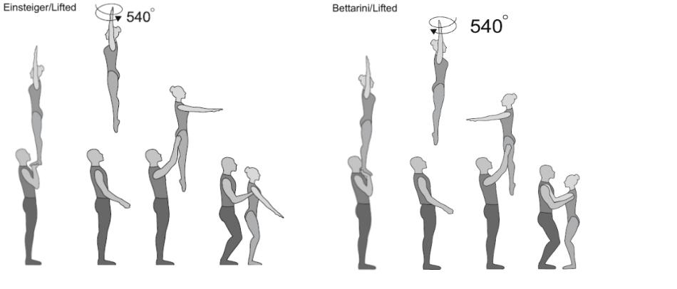 Bettarini/Einsteiger/Lifted Strecksprung 3/2 Twist